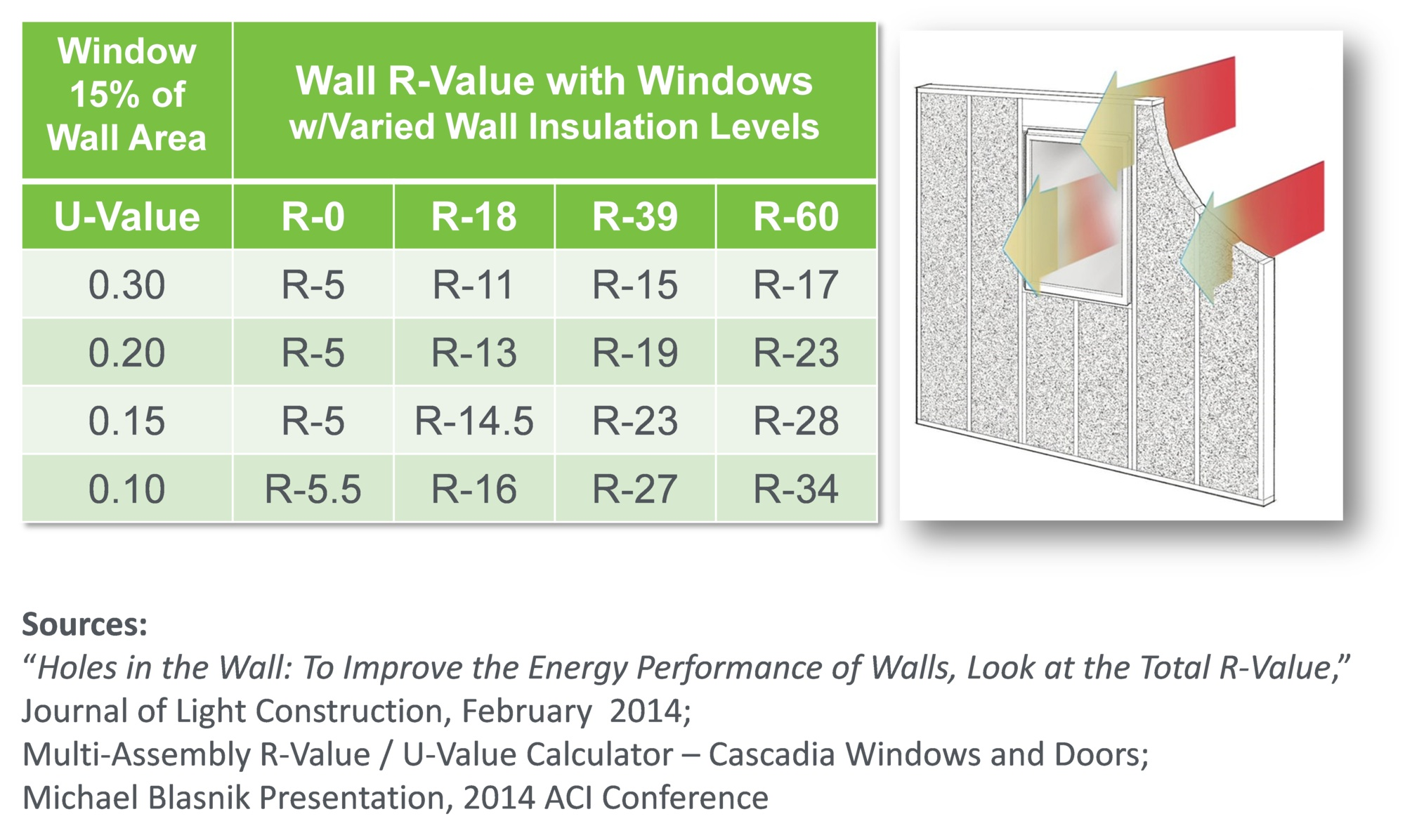 Improving overall wall r value with windows zero energy for Window insulation values