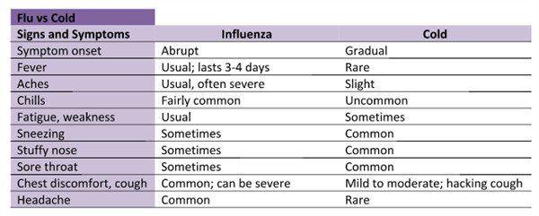 How to Get Rid of Flu Fast-11 Best Remedies for Flu Symptoms