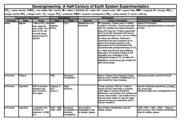 Half-Century of Earth System Experimentation