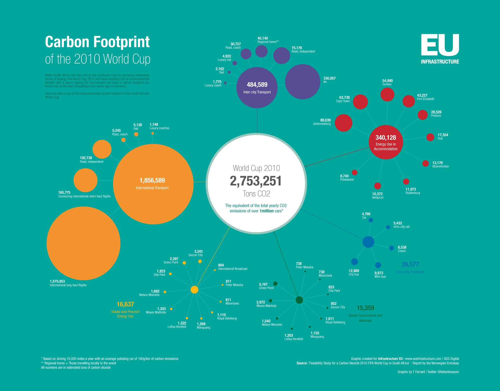 Carbon Footprint Zero Resource