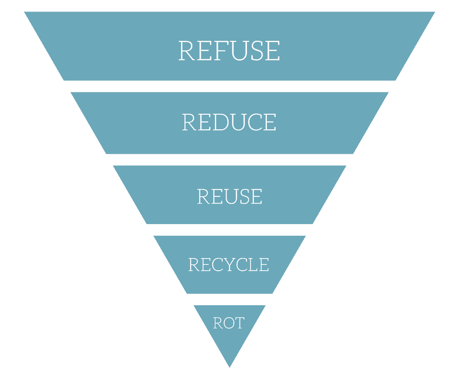Image result for zero waste pyramid