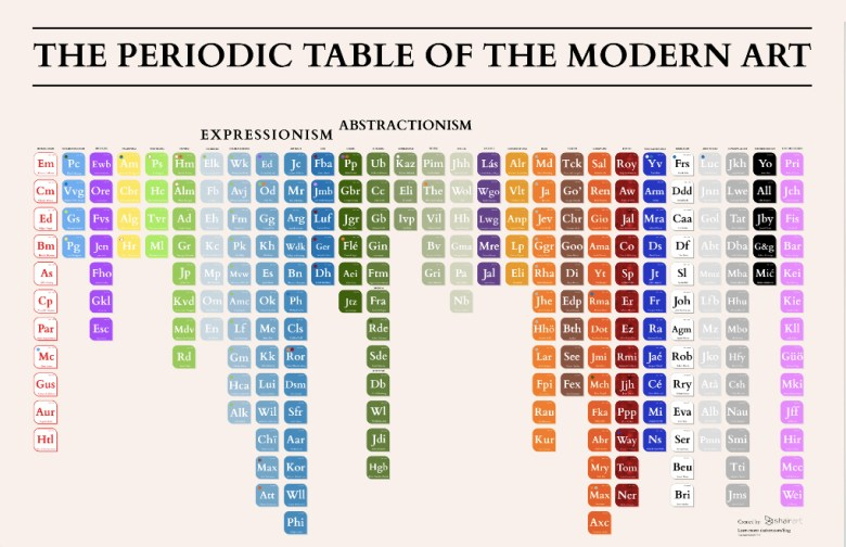 The Periodic Table of Modern Art