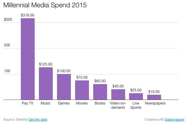 the millennial generation media spend