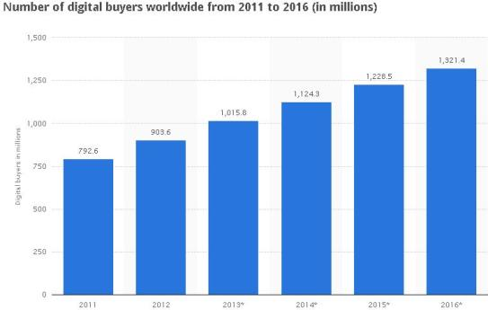 ecommerce trends worldwide