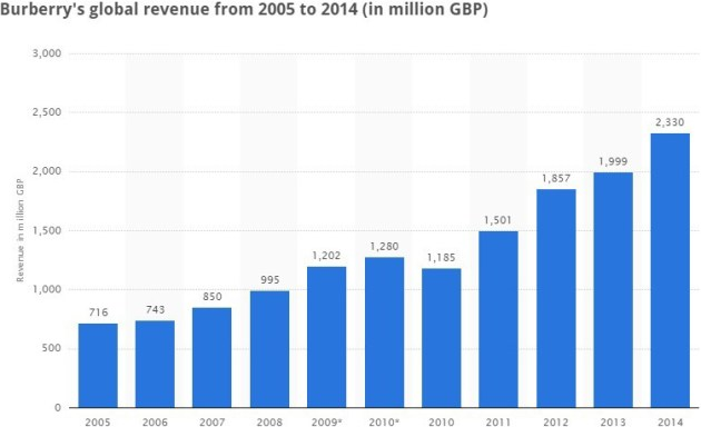 burberrys-global-revenue-2005-2014