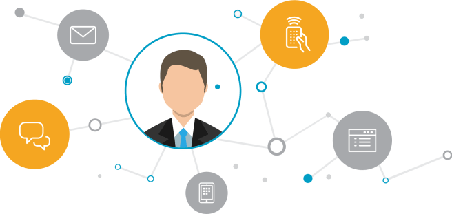 Omnichannel Marketing automation