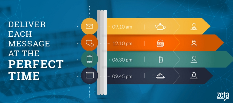 Prime Time Messaging by Boomtrain: Deliver Each Message at the Perfect Time