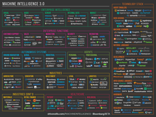 AI and Machine learning landscape