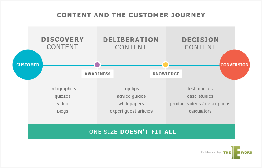 content marketing customer journey
