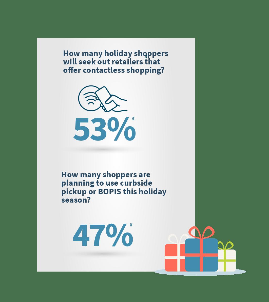 Mettre l'accent sur les méthodes d'achat sans contact augmentera votre clientèle cette année