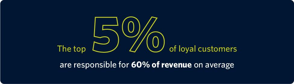 peak planning loyalty marketing stats