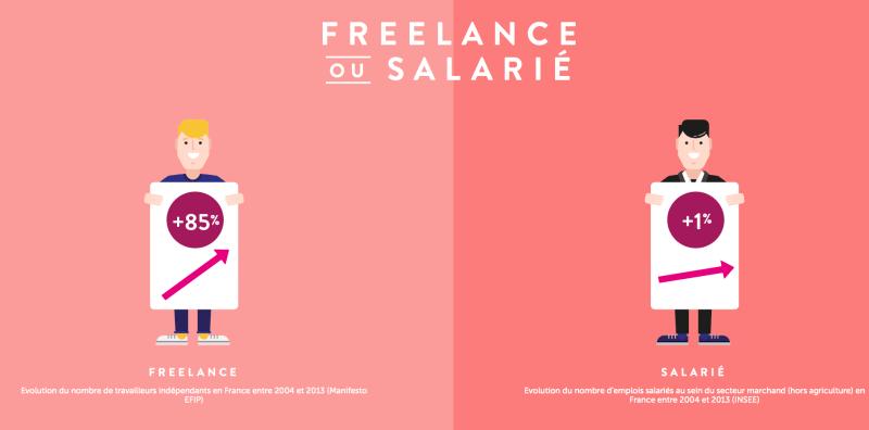 Freelance_ou_Salarié