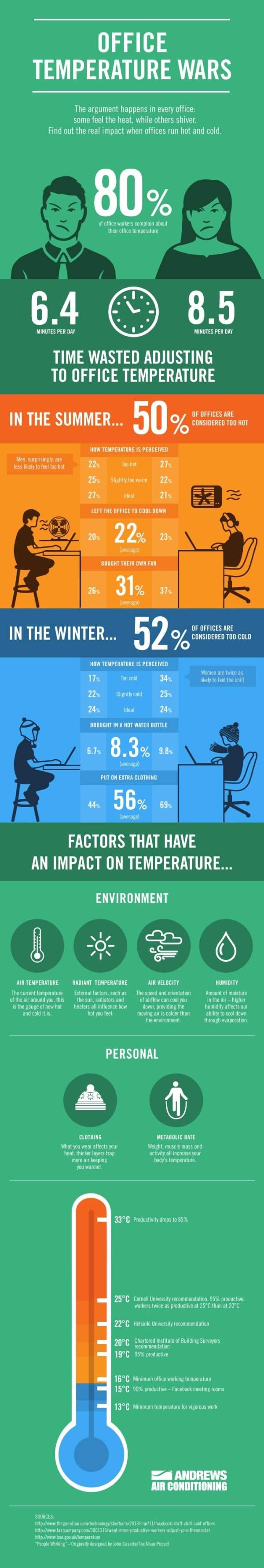 La température au bureau