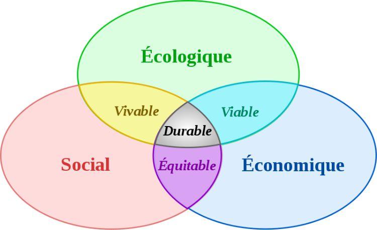 3 piliers du développement durable