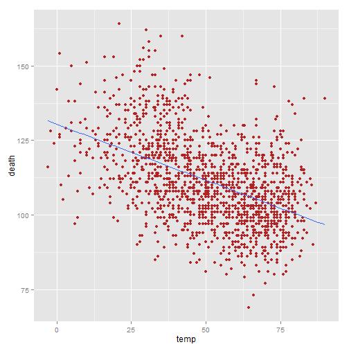 Beautiful plotting in R: A ggplot2 cheatsheet | Technical ...