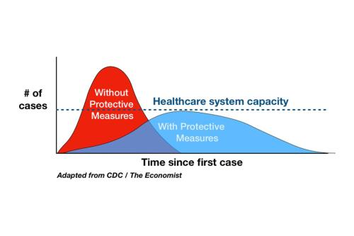 """When Governments Switched Their Story From """"Flatten The Curve"""" To """"Lockdown Until Vaccine"""""""