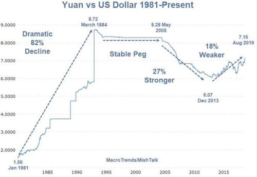 China Needs Money - Evidence In Desperate FDI Actions, Not Words