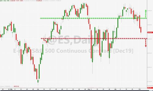 As Stocks Slump, Nomura Exposes What Levels Will 'Trigger' CTAs