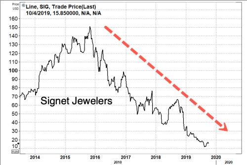 Global Diamond Glut Crashes De Beers' September Sales