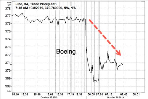 Boeing Slides As European Regulators Could Delay 737 MAX Return To Service