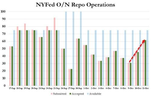 Repo Market Liquidity Unexpectedly Deteriorates As Funding Shortage Surges 35%
