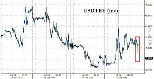 """Lira Tumbles After US Charges Turkey's Halkbank For Participating In Iran """"Sanctions Evasion Scheme"""""""