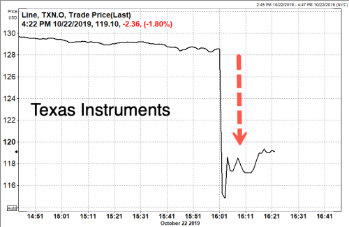 Texas Instruments Tumbles After Slashing Guidance