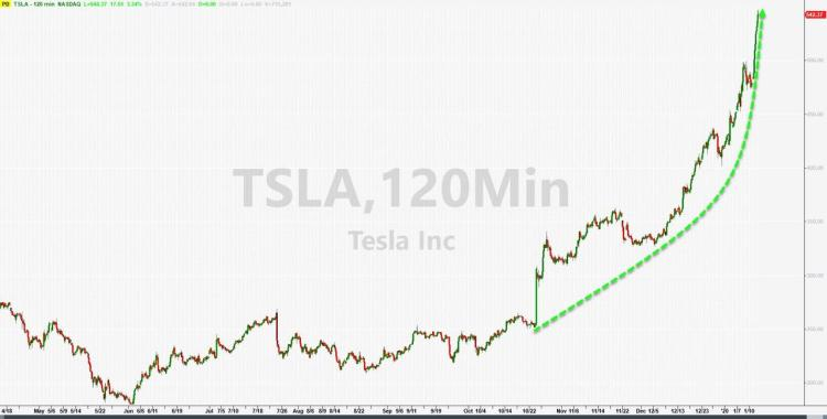 TSLA & BYND Continue Short-Squeeze Melt-Up In Pre-Market ...