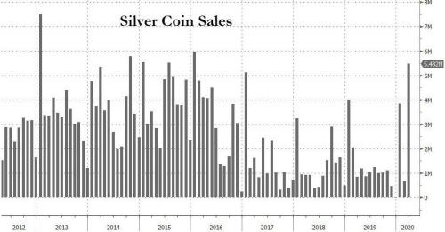 Why The Gold/Silver Ratio Is A Useful Indicator