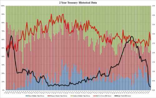 Record Large 2Y Auction Prints At Record Low Yield As Bid To Cover Tumbles