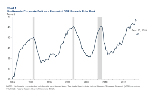 Can Monetary Or Fiscal Stimulus Turnaround The Next Recession?