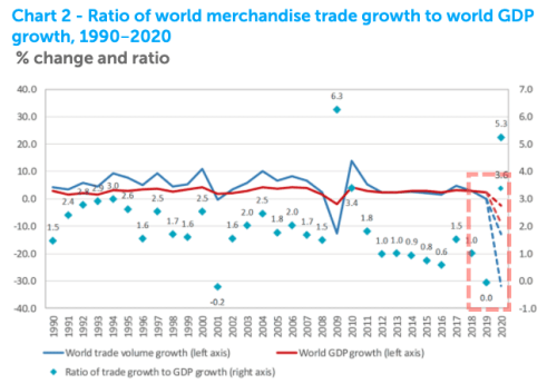 """""""These Numbers Are Ugly"""" – WTO Forecasts Collapse In World Trade, Recovery For 2021 14"""