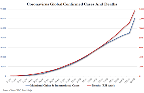 """China Admits That More Than Half A Million People Have Had """"Close Contact"""" With The Infected"""