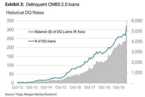 """""""Bracing For The Worst Crash Of Their Careers"""": A Quarter Of All Outstanding CMBS Debt Is On Verge Of Default"""