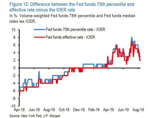 JPMorgan: The Fed Will Need To Restart QE Soon - Investing Matters