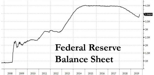 Fed Announces QE4 One Day After BIS Warns QE Has Broken The Market
