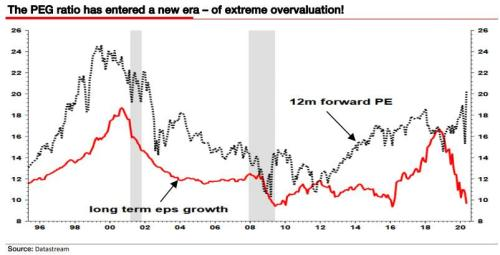 For Albert Edwards This Is The One Chart Proving Just How Insane The Market Has Become