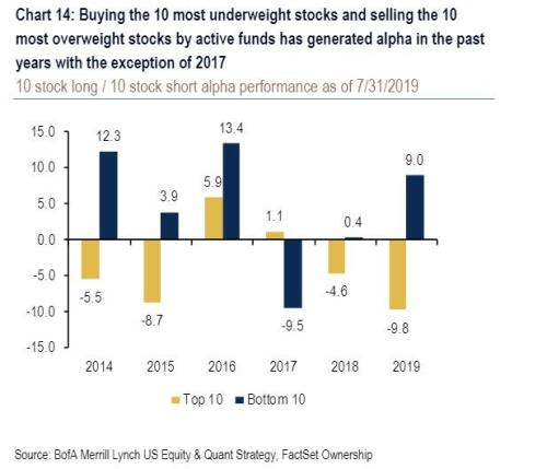 This Is What Hedge Funds Bought And Sold In Q2
