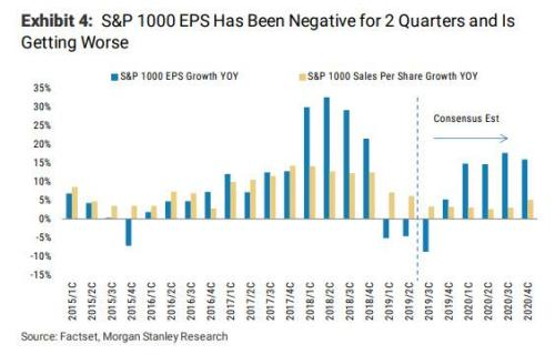 Watch Out Below: Why Earnings Expectations Are About To Plunge