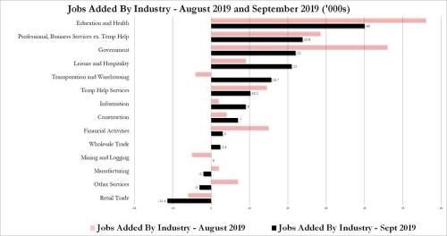Where The September Jobs Were: Who Is Hiring And Who Isn't... And The Retail Apocalypse