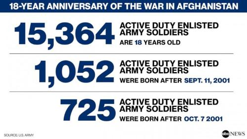 18-Year Old US Soldiers Now Entering Afghanistan 18 Years After War Began