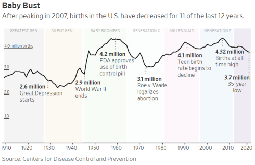 US Births Hit 35-Year Low; Corona-Pessimism Could Ensure Permanent Japanification