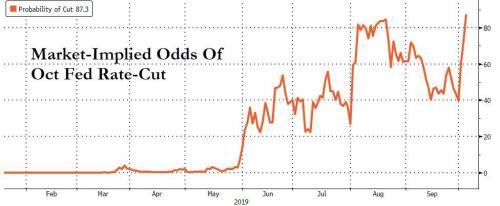 Dow Collapses 1300 Points Since Catacl-ISM, Oil & Bond Yields Plunge, Rate-Cut Odds Soar