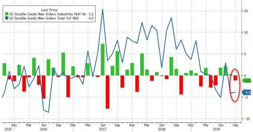 US Factory Orders Slump In September, Biggest Contraction Since July 2016