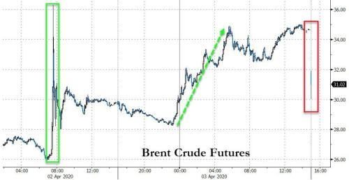 Crude Crashes Over 10% After OPEC+ Meeting Delays 19