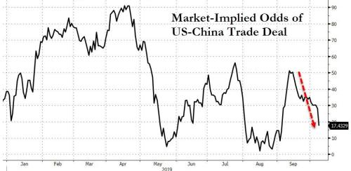 """Nomura Fears """"Significant Downside Risk"""" From Here As Trade-Deal Odds Tumble"""