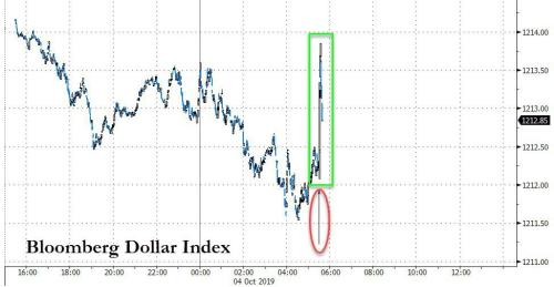 Stocks & Dollar Spike On Mixed Payrolls Data, Bonds Undecided, Gold Down
