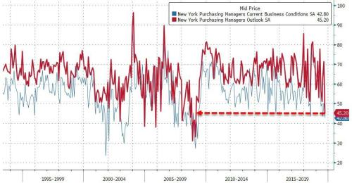 New York Business Conditions Collapse