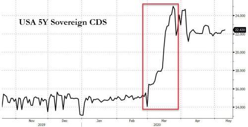 Bitcoin, Bonds, & Bullion Bid As LA's Extended-Lockdown Slams Stocks