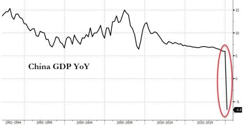 """""""A Bad Global Precedent"""" - Chinese GDP Collapses More Than Expected, Worst Since At Least 1992 10"""